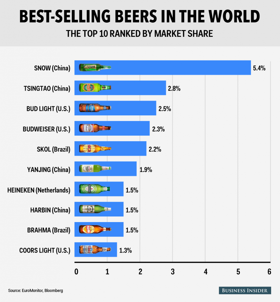 The_bestselling_beers_in_the-a838bfd0761007433951e97118e07223